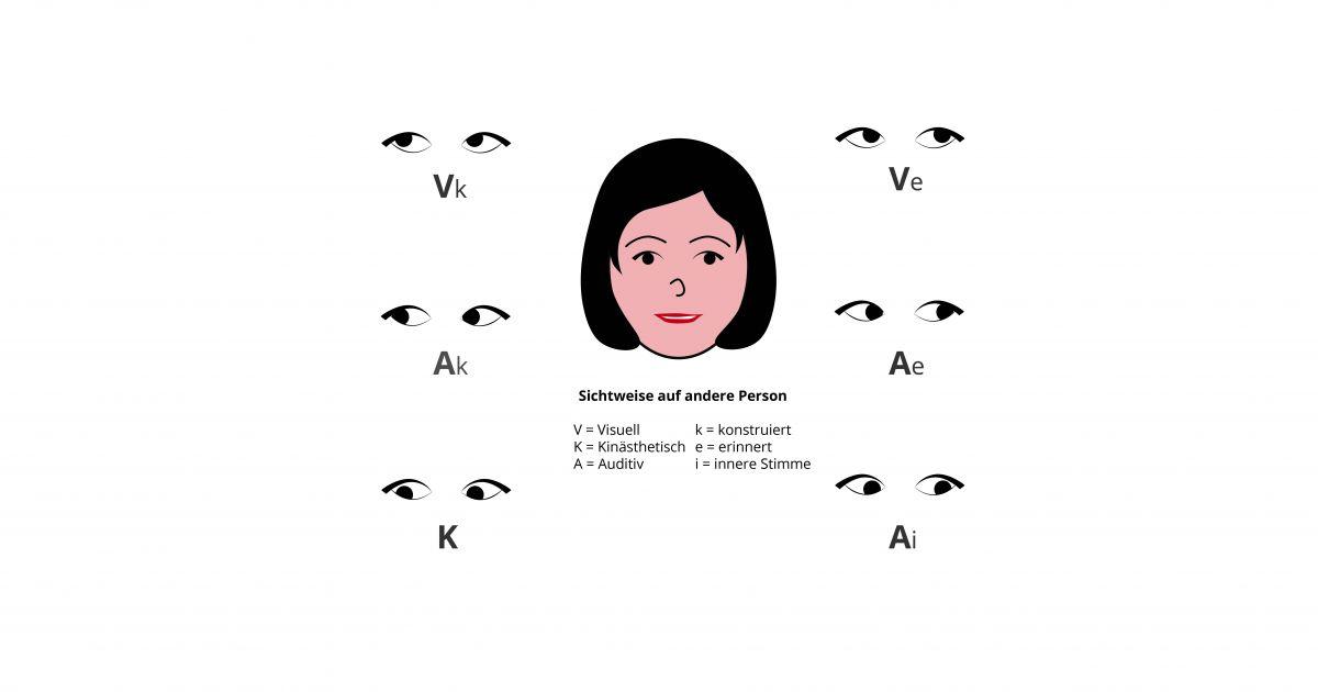 NLP Augenzugangshinweise • NLP Master
