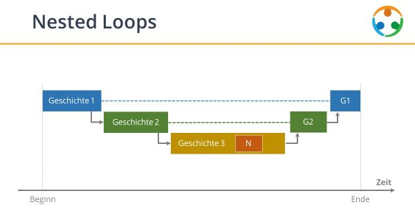 Was sind Nested Loops in NLP?